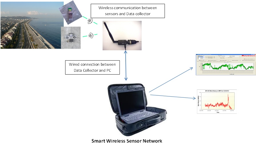 Smart Wireless Sensor Network Seawall Monitoring