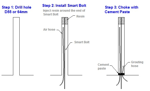 Smart bolt step1 3 Mine Safety Monitoring