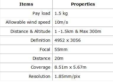 tabel 1 UAV SUAVE™