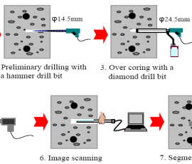 Stick Scanner Procedure